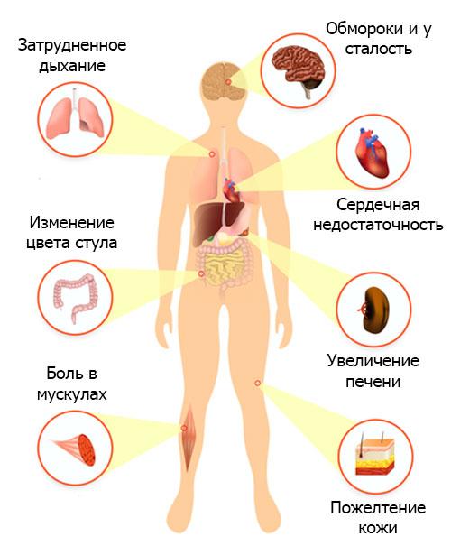 Нехватка гемоглобина симптомы